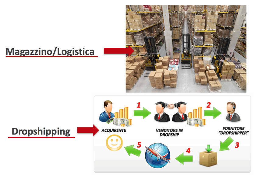Magazzino vs dropshipping perblog